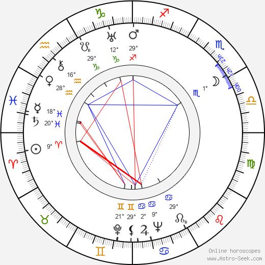 Toivo Lehto birth chart, biography, wikipedia 2020, 2021