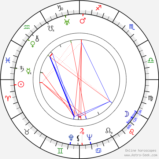 Viljo Vesterinen birth chart, Viljo Vesterinen astro natal horoscope, astrology