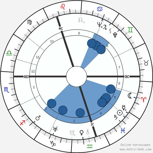 Zarah Leander wikipedia, horoscope, astrology, instagram