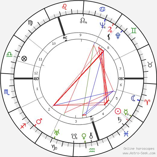 Сара Леандер Zarah Leander день рождения гороскоп, Zarah Leander Натальная карта онлайн