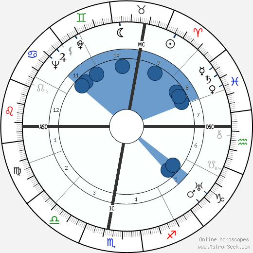 Agnès Capri wikipedia, horoscope, astrology, instagram