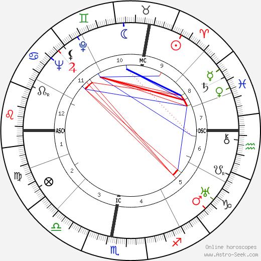 Agnès Capri день рождения гороскоп, Agnès Capri Натальная карта онлайн