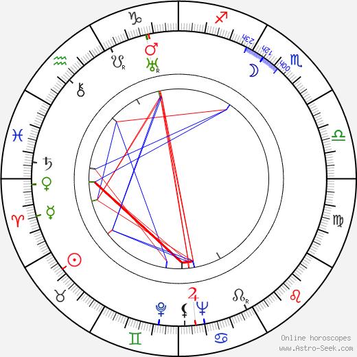 Daisy Earles birth chart, Daisy Earles astro natal horoscope, astrology