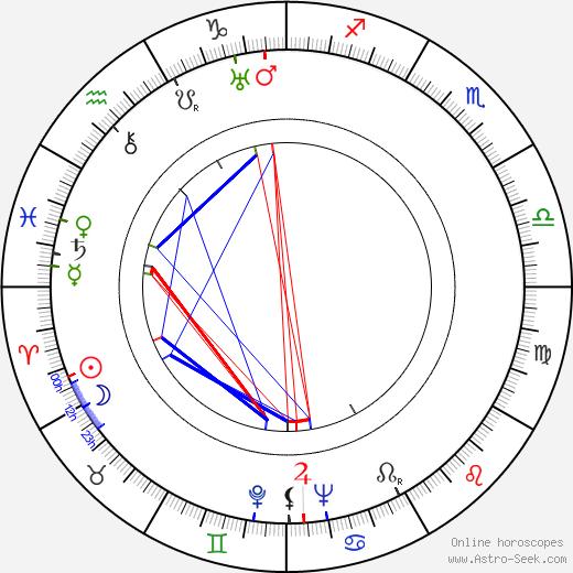 Elena Hálková astro natal birth chart, Elena Hálková horoscope, astrology