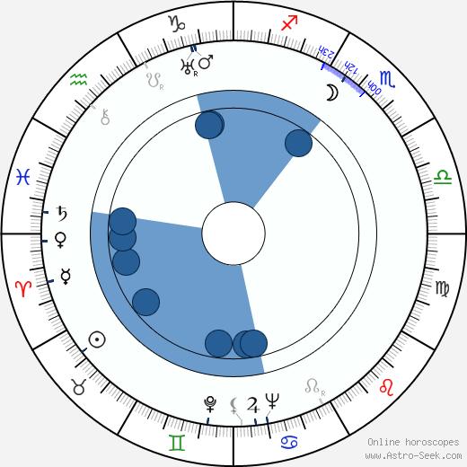 Fred Zinnemann wikipedia, horoscope, astrology, instagram