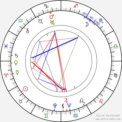 Fred Zinnemann birth chart, Fred Zinnemann astro natal horoscope, astrology