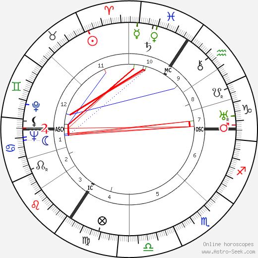 Gerard Cordonnier день рождения гороскоп, Gerard Cordonnier Натальная карта онлайн