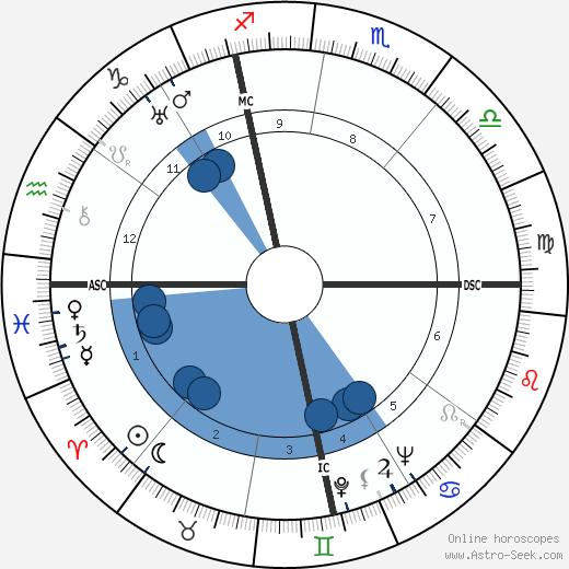 Harold E. Stassen wikipedia, horoscope, astrology, instagram