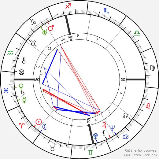 Harold E. Stassen день рождения гороскоп, Harold E. Stassen Натальная карта онлайн