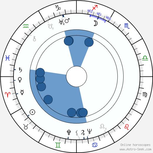 Hellä Laiho wikipedia, horoscope, astrology, instagram