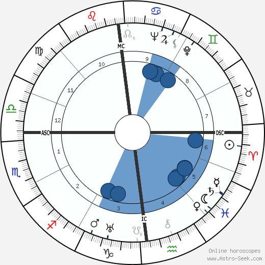 Helmut Raithel wikipedia, horoscope, astrology, instagram