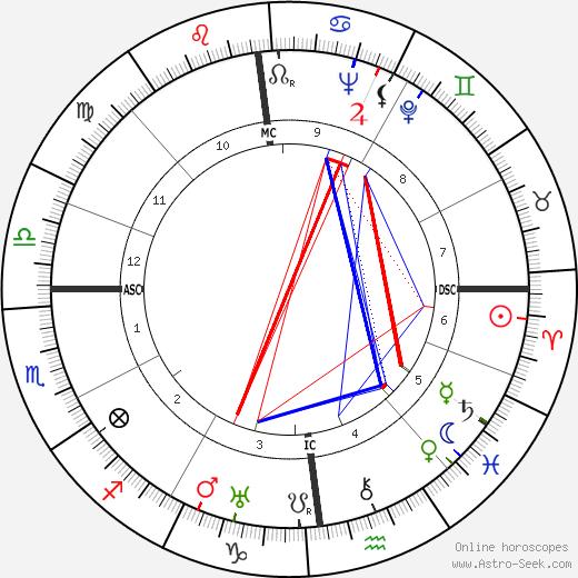 Helmut Raithel tema natale, oroscopo, Helmut Raithel oroscopi gratuiti, astrologia