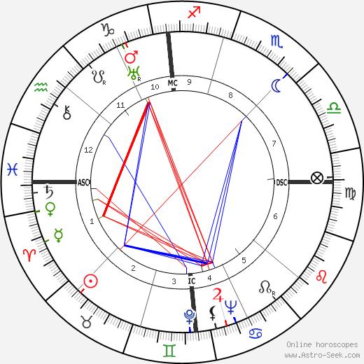 Анри Мишель Henri Michel день рождения гороскоп, Henri Michel Натальная карта онлайн