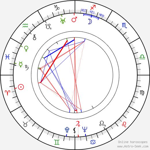 Iron Eyes Cody birth chart, Iron Eyes Cody astro natal horoscope, astrology