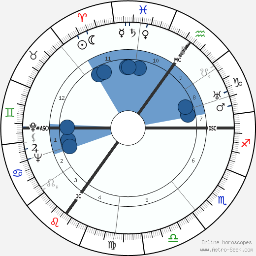 Joan Grant wikipedia, horoscope, astrology, instagram