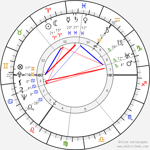 Joan Grant birth chart, biography, wikipedia 2019, 2020
