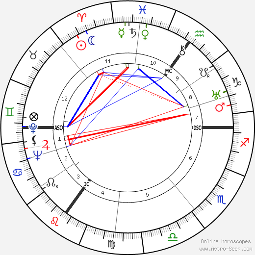 Joan Grant birth chart, Joan Grant astro natal horoscope, astrology