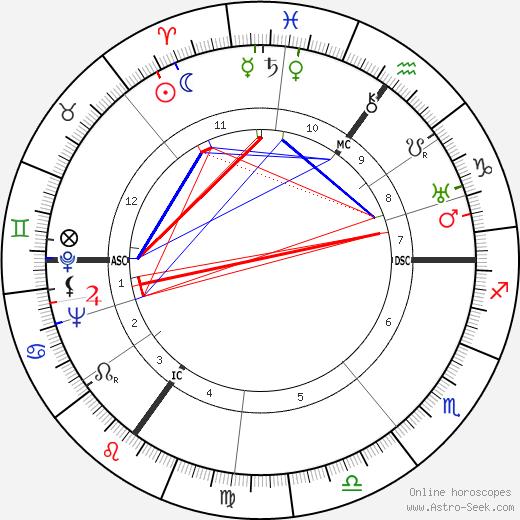 Joan Grant tema natale, oroscopo, Joan Grant oroscopi gratuiti, astrologia