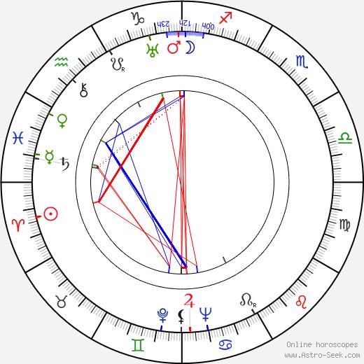 Krystyna Ankwicz birth chart, Krystyna Ankwicz astro natal horoscope, astrology