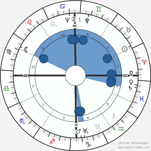 Lee Miller wikipedia, horoscope, astrology, instagram