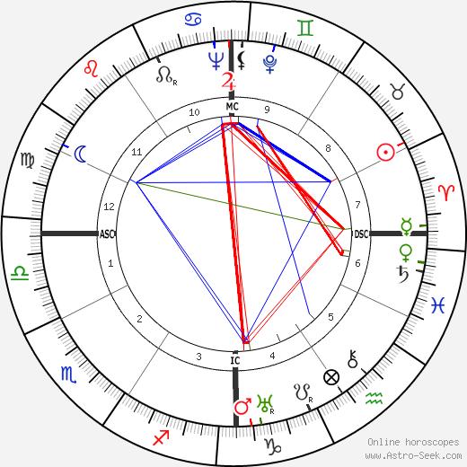 Ли Миллер Lee Miller день рождения гороскоп, Lee Miller Натальная карта онлайн