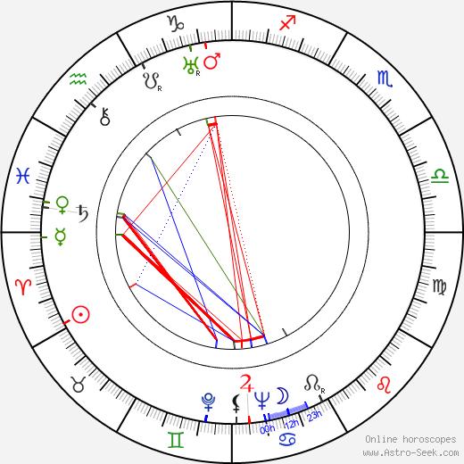 Lina Basquette tema natale, oroscopo, Lina Basquette oroscopi gratuiti, astrologia