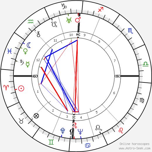 Louis Arbessier tema natale, oroscopo, Louis Arbessier oroscopi gratuiti, astrologia