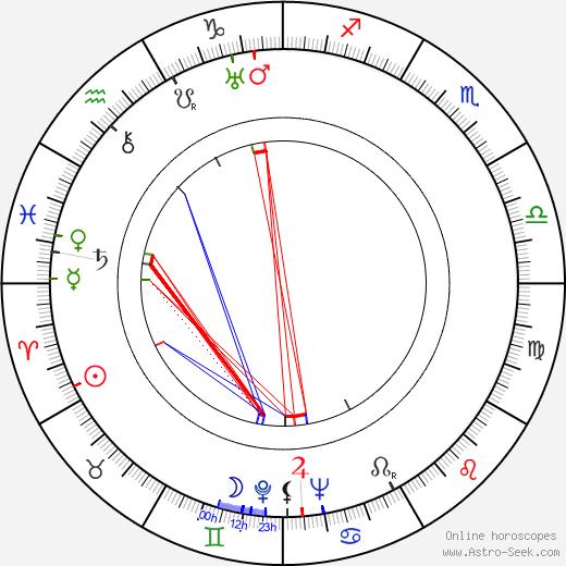 Martti Miettunen astro natal birth chart, Martti Miettunen horoscope, astrology