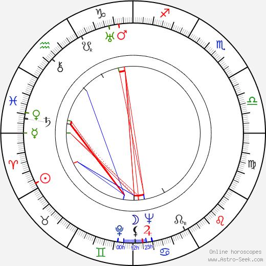Miklós Rózsa astro natal birth chart, Miklós Rózsa horoscope, astrology