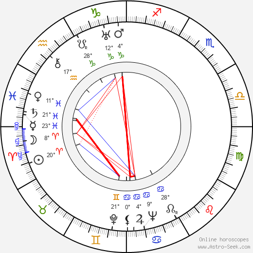 Paul Douglas birth chart, biography, wikipedia 2017, 2018