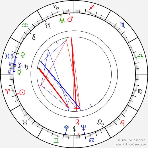 Raymond Leopold Bruckberger astro natal birth chart, Raymond Leopold Bruckberger horoscope, astrology