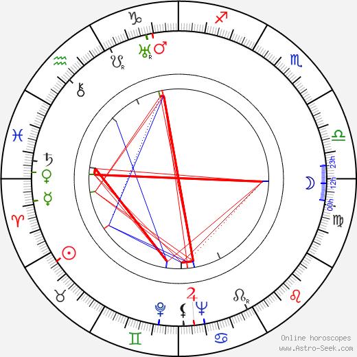 Tauno Tattari birth chart, Tauno Tattari astro natal horoscope, astrology