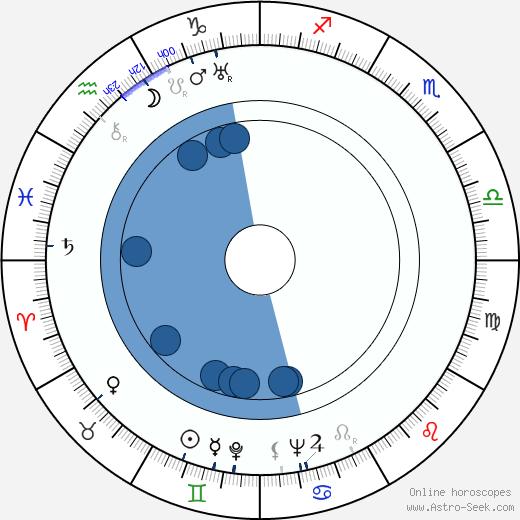 Åke Holmberg wikipedia, horoscope, astrology, instagram