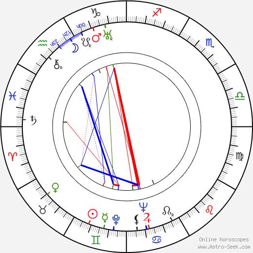 Åke Holmberg birth chart, Åke Holmberg astro natal horoscope, astrology