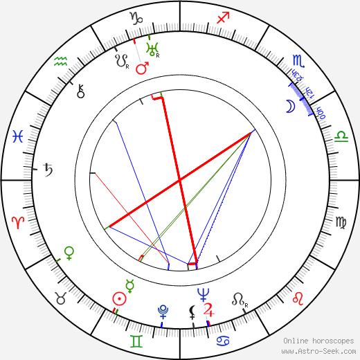 Antonín Martin Brousil tema natale, oroscopo, Antonín Martin Brousil oroscopi gratuiti, astrologia