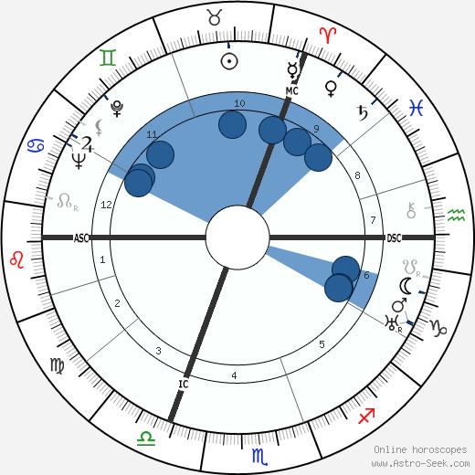 D. H. Barber wikipedia, horoscope, astrology, instagram