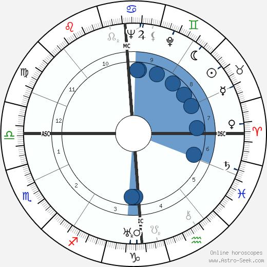 Daphne Du Maurier wikipedia, horoscope, astrology, instagram