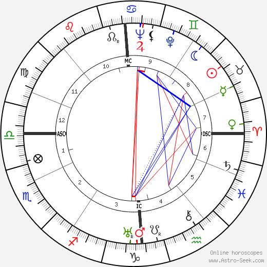 Дафна Дюморье Daphne Du Maurier день рождения гороскоп, Daphne Du Maurier Натальная карта онлайн
