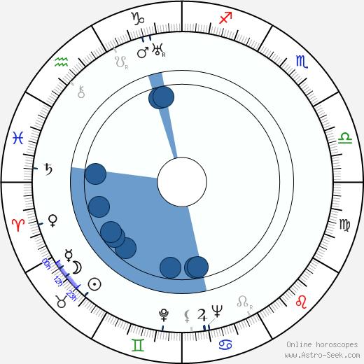 Eberhard Taubert wikipedia, horoscope, astrology, instagram
