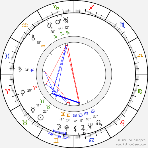 Elena Ponsova birth chart, biography, wikipedia 2018, 2019