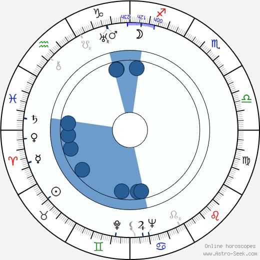 Eva Svobodová wikipedia, horoscope, astrology, instagram