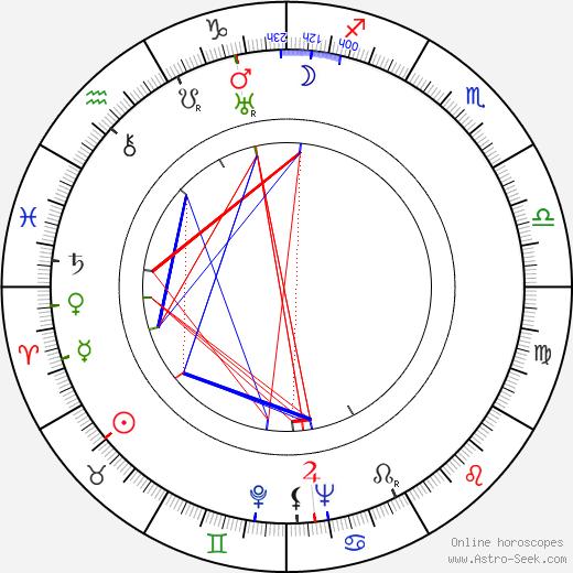 Eva Svobodová astro natal birth chart, Eva Svobodová horoscope, astrology