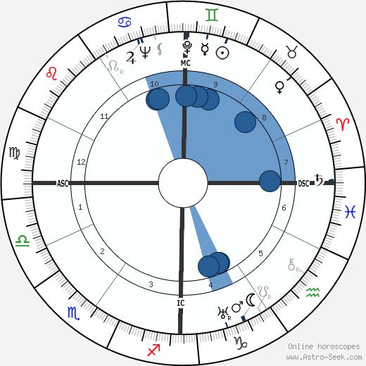 Gemaine Tillion wikipedia, horoscope, astrology, instagram