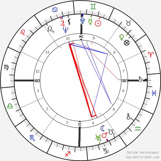 Gemaine Tillion astro natal birth chart, Gemaine Tillion horoscope, astrology