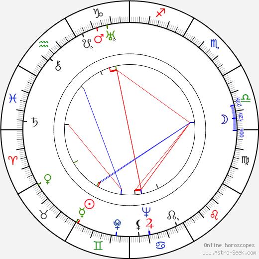 Ginette Mathiot tema natale, oroscopo, Ginette Mathiot oroscopi gratuiti, astrologia
