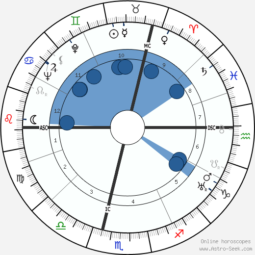 Guy Bernard wikipedia, horoscope, astrology, instagram
