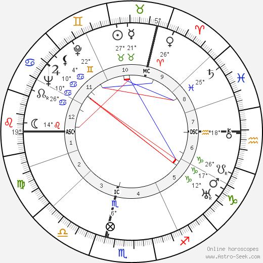 Guy Bernard birth chart, biography, wikipedia 2019, 2020