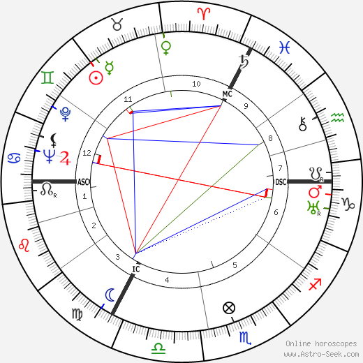 Hergé astro natal birth chart, Hergé horoscope, astrology