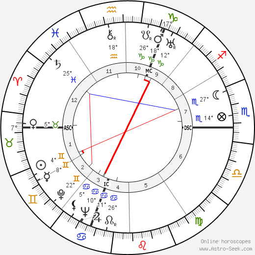 Jacqueline Delubac birth chart, biography, wikipedia 2019, 2020