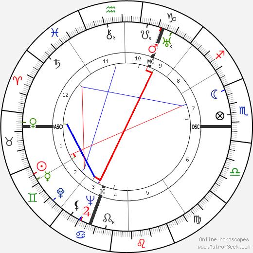 Jacqueline Delubac день рождения гороскоп, Jacqueline Delubac Натальная карта онлайн